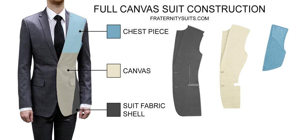 Fully Canvassed Suit