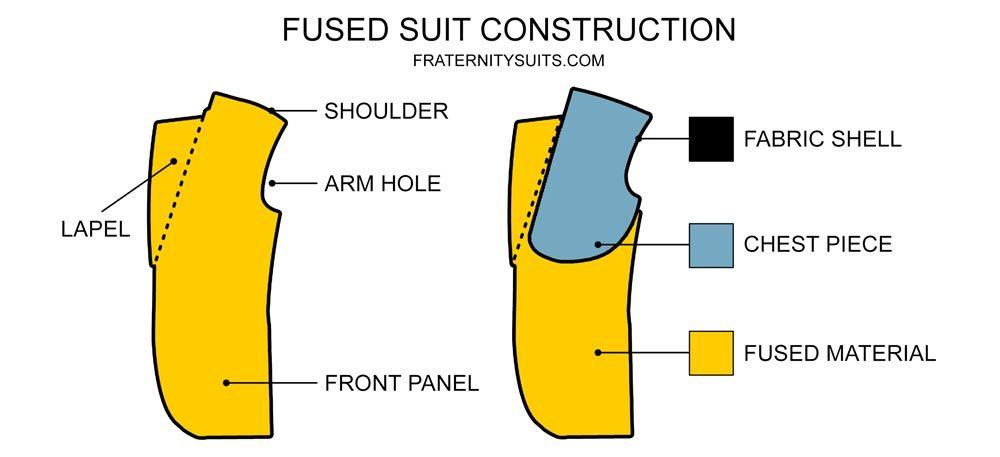 Fused Suit Jacket